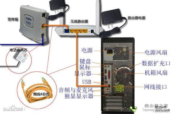 1、首先是连线,(如下图)外面进房间的电话线也就是宽带线,连接到猫上(注意:电话线是2芯的细线)。再用一根8芯的网线连接猫和无线路由器的蓝色插口。   最后还是8芯的网线连接到电脑主机箱后面的网卡插口。(正四方形的插口)    2、打开电脑,用鼠标右键点击桌面上的网上邻居,再点属性,选本地连接,点属性。会看到如下图对话框:    点属性会弹出另一对话框,点击internet 协议 (TCP/IP) 后再点属性    按下图输入相应IP地址、子码掩码、默认网关、首选DNS服务器、备用DNS服务器的